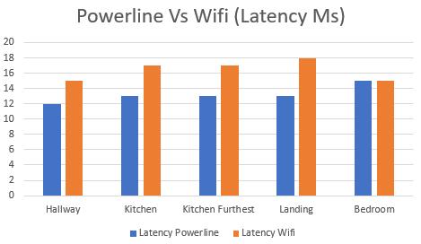 Latency (Lower is better)